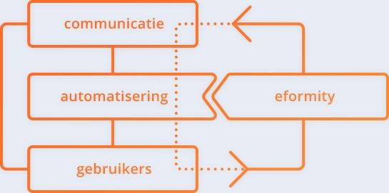 Eformity grafische weergave oplossing